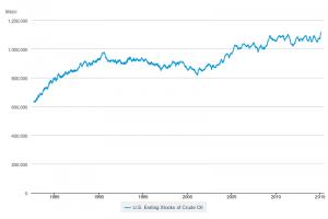 Цены на нефть продолжают снижаться на данных API о росте запасов в США
