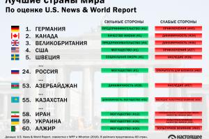 Украина оказалась «первой с конца» в рейтинге лучших стран мира