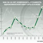 Недвижимость в 2016-м году будет дорожать