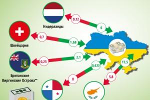 Возможна ли в Украине деофшоризацияv