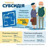 Субсидия или льгота на тепло - украинцам разрешили выбирать